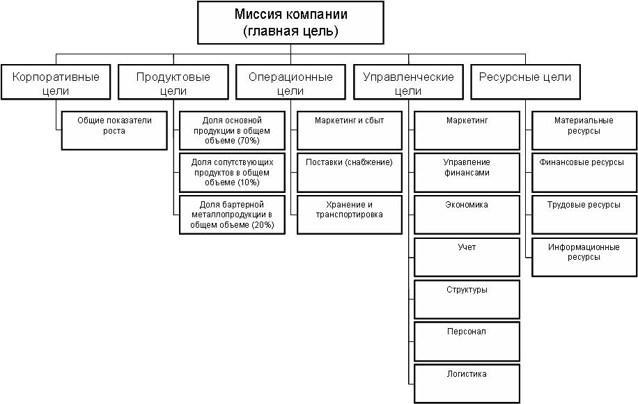 Пример архитектуры дерева целей организации