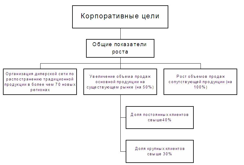 Пример дерева корпоративных целей организации