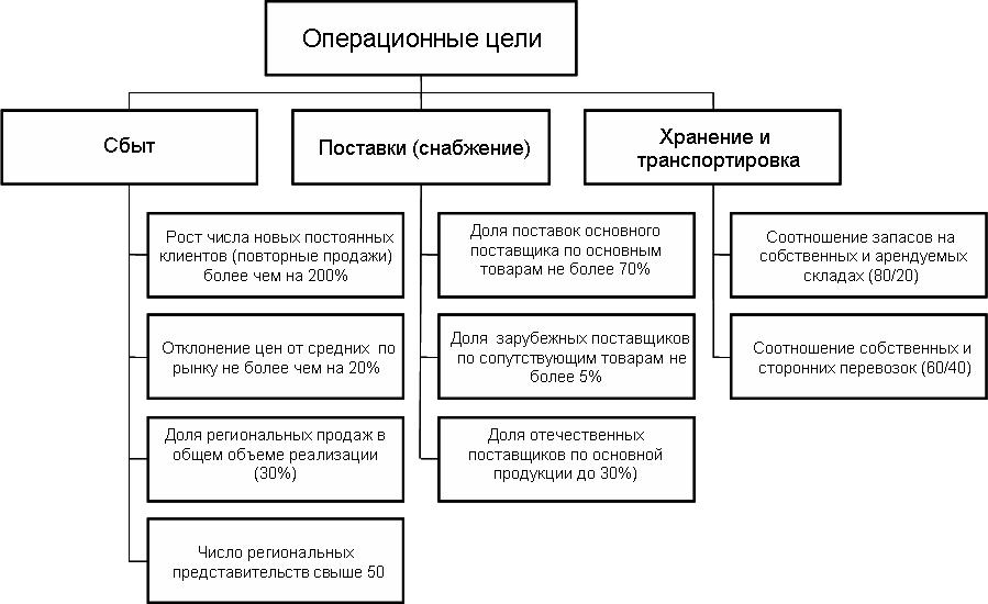 Пример дерева операционных целей предприятия