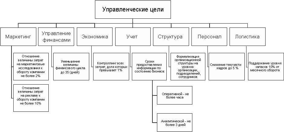 Пример дерева управленческих целей компании