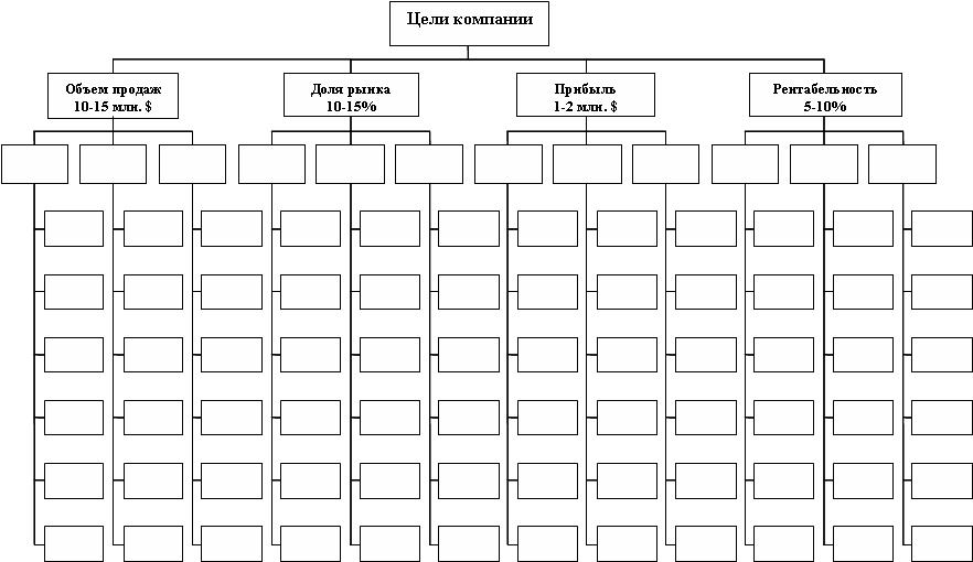 Пример структуры дерева целей компании