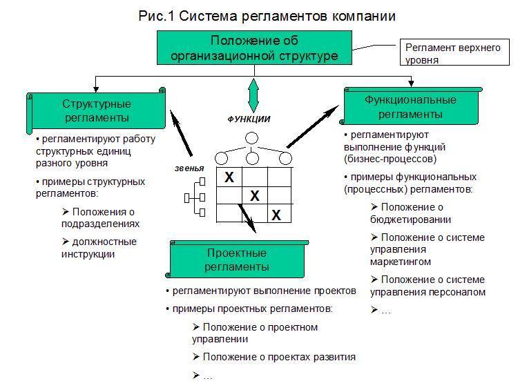 Система регламентов компании