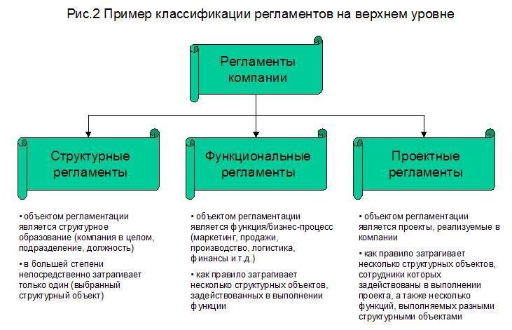Пример классификации регламентов на верхнем уровне