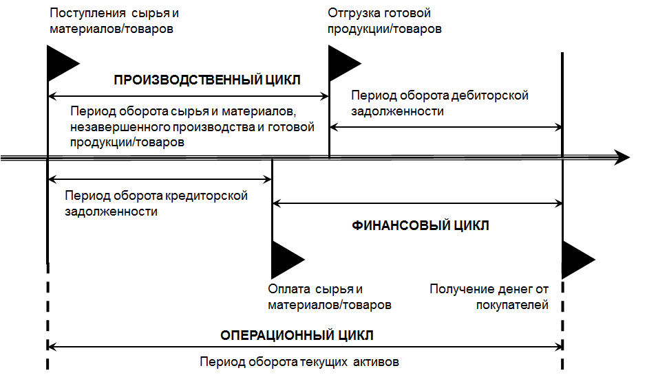 Определить продолжительность операционного цикла решение задачи табличное решение логических задач 5 класс конспект
